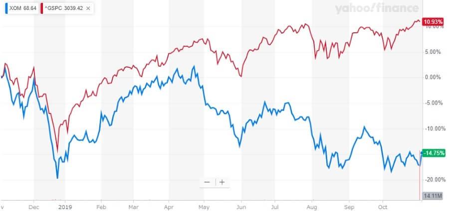 エクソンモービル 米国株 株価チャート