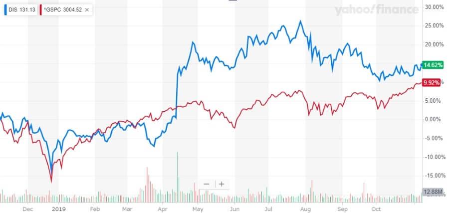 ウォルトディズニー 米国株 株価チャート