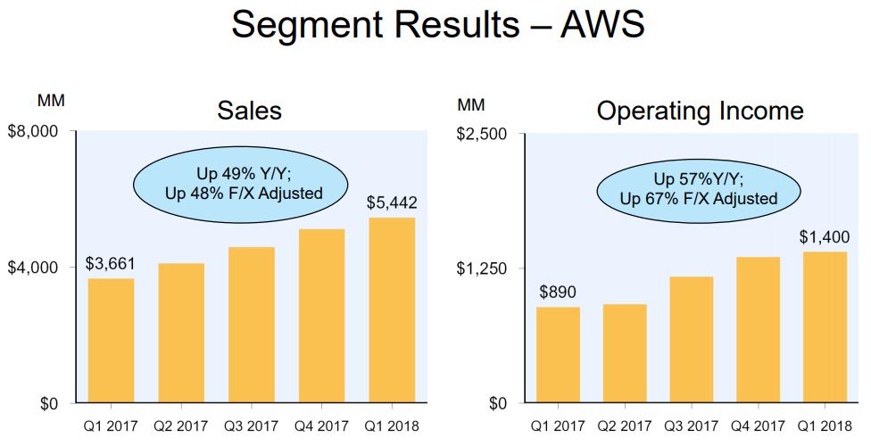 アマゾン(Amazon) 決算