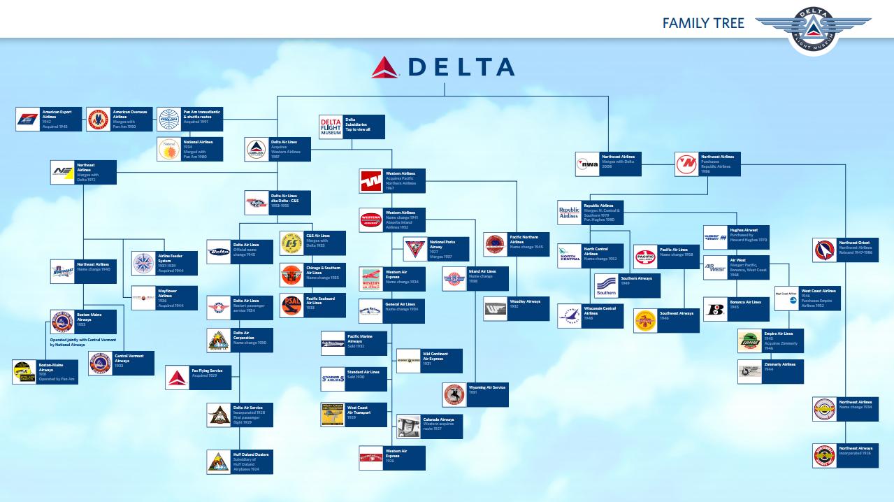 デルタ航空(Delta Air Lines)