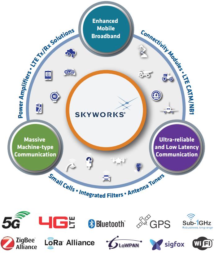 スカイワークス(Skyworks Solutions)