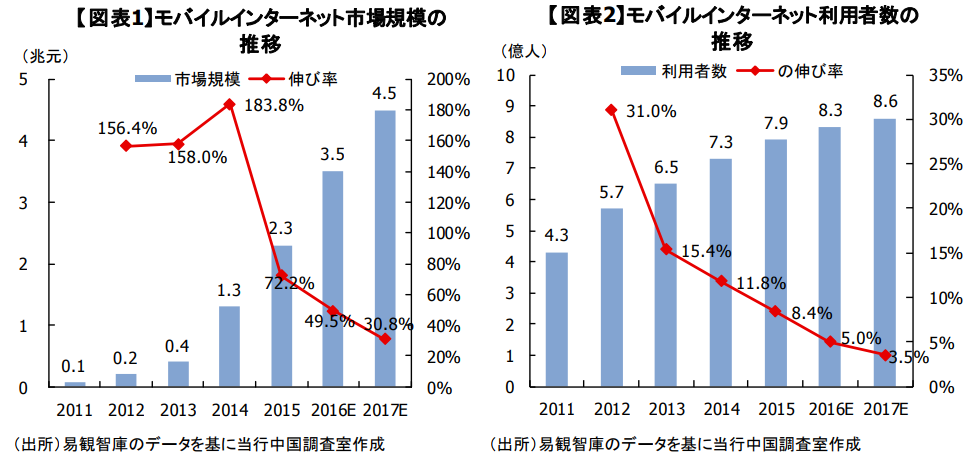 テンセント(tencent) グラフ