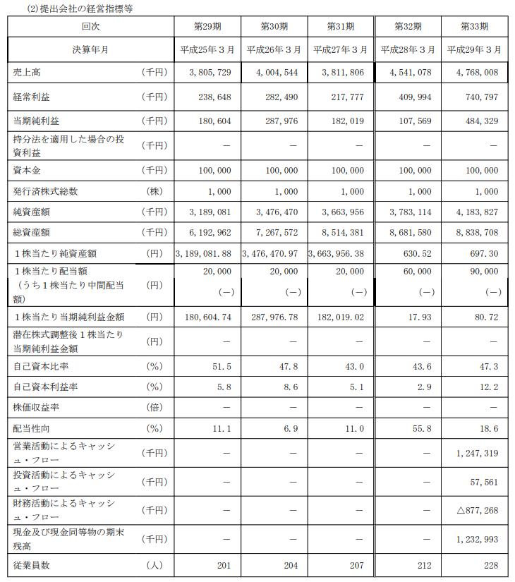 神戸天然物化学(6568)のIPOの初値予想!仮条件、公募価格、決算を紹介