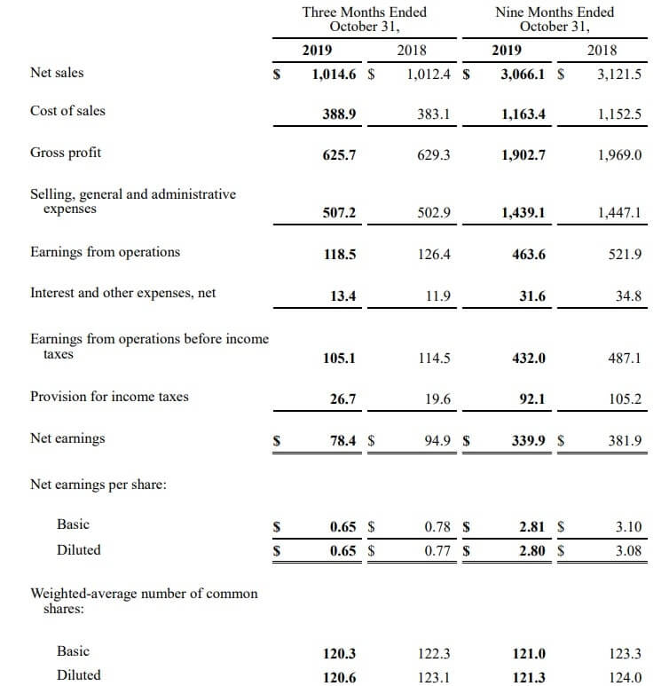ティファニー 米国株 決算