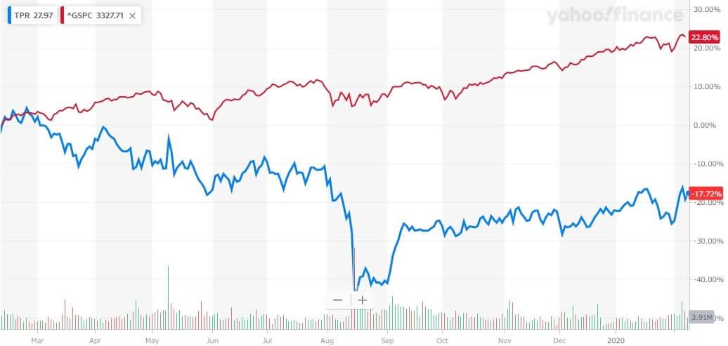 タペストリー 米国株 株価チャート
