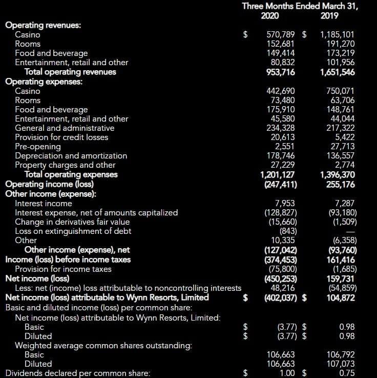 ウィン・リゾーツ 米国株 決算