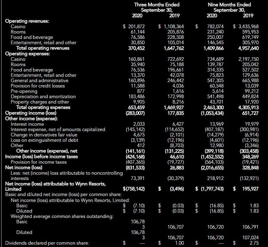 ウィン・リゾーツ 米国株 決算 四半期
