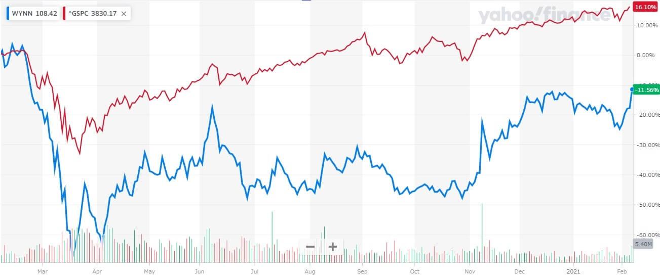 ウィン・リゾーツ 米国株 株価チャート 1年間