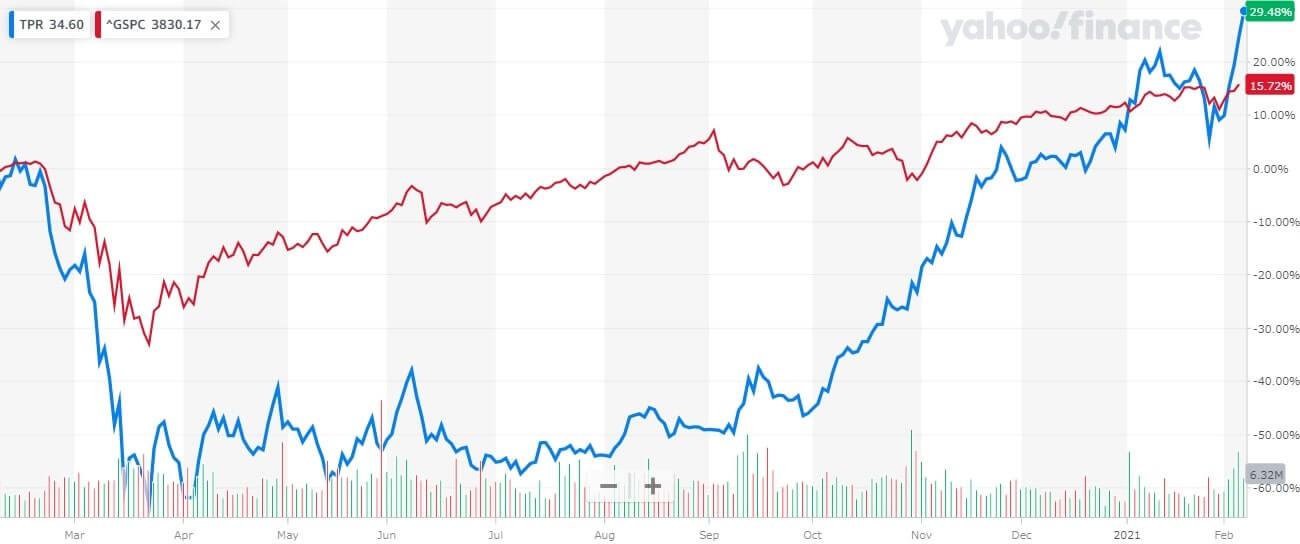 タペストリー 米国株 株価チャート 1年間