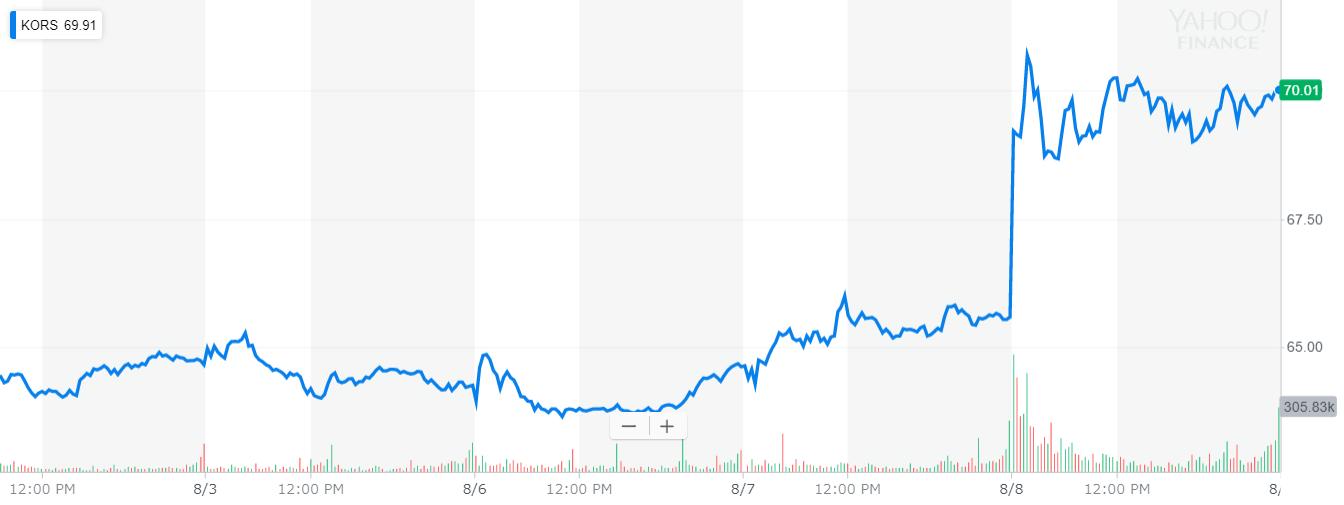 マイケル・コース(Michael Kors) 株価