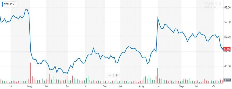 タペストリー 株価