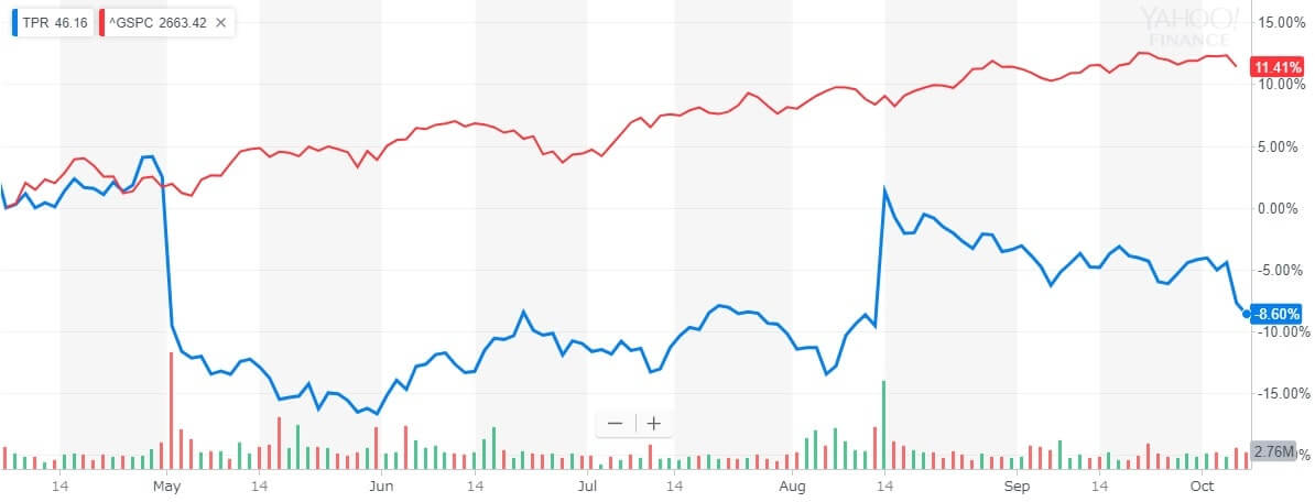 株価の比較チャート