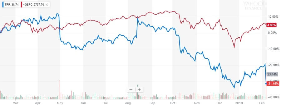 タペストリー 株価チャート