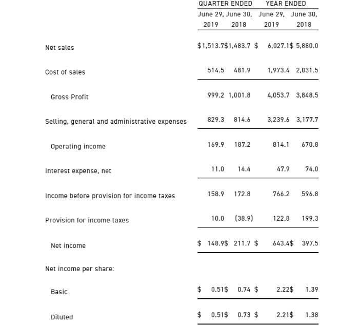 タペストリー 米国株 決算