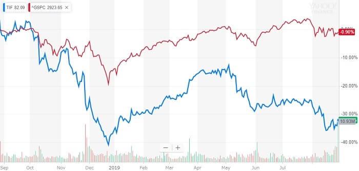 ティファニー 米国株 株価チャート