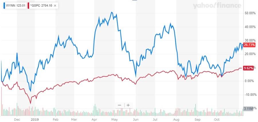 ウィン・リゾーツ 米国株 株価チャート