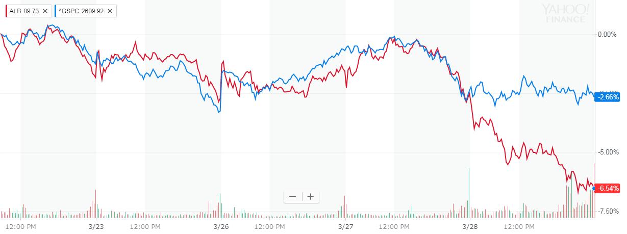 アルベマール(Albemarle) 株価
