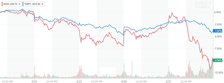 エヌビディア(NVIDIA) 株価