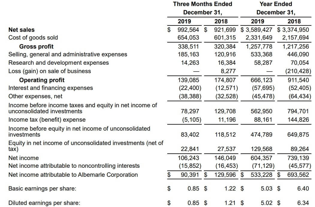アルベマール 米国株 決算 業績