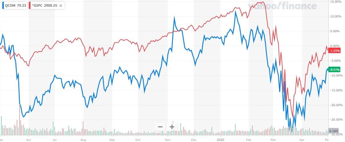 クアルコム 米国株 株価チャート