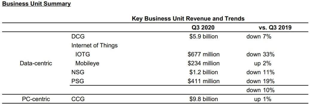 インテル 米国株 決算 データセンター