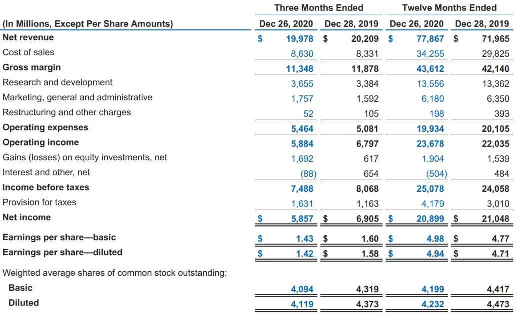 インテル 米国株 決算 四半期