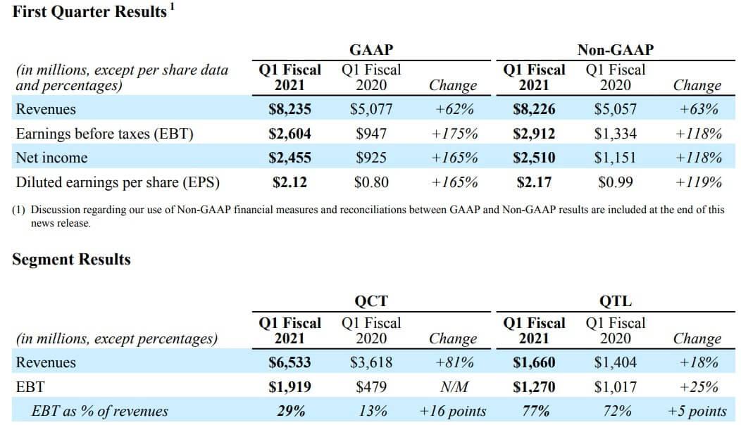 クアルコム 米国株 決算 四半期