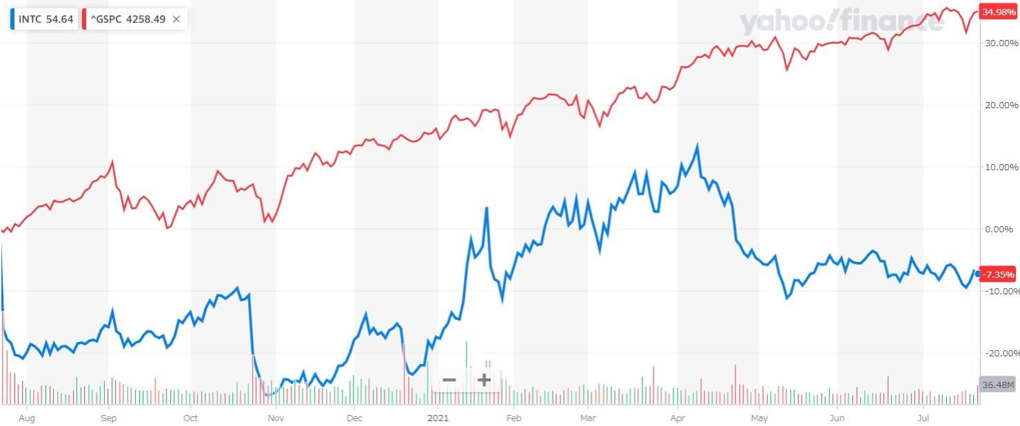 インテル 米国株 株価チャート 1年間