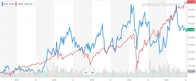 インテル 米国株 株価チャート 5年間