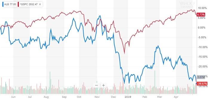 アルベマール 米国株 株価チャート