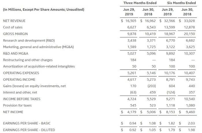 インテル 米国株 決算
