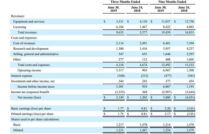 クアルコム 米国株 決算