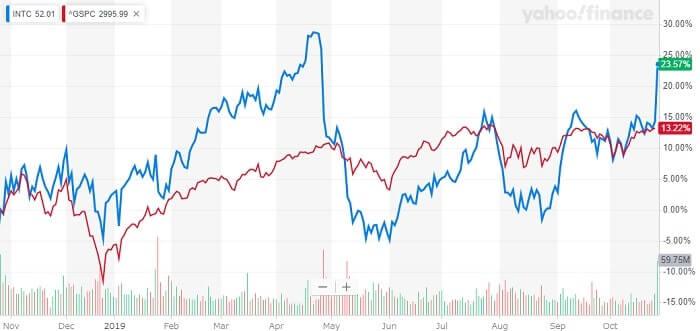 インテル 米国株 株価チャート