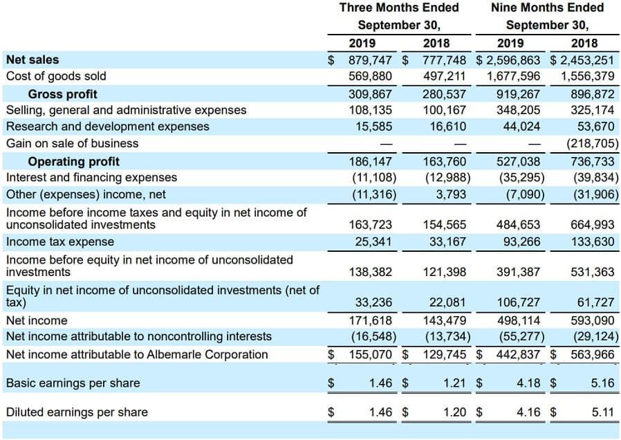アルベマール 米国株 決算