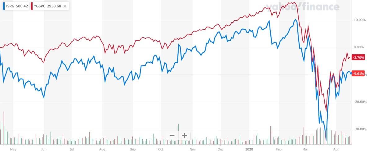 インテュイティブサージカル 米国株 株価チャート