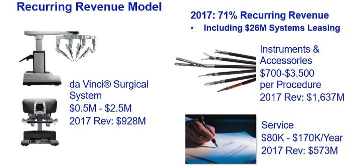 インテュイティブ・サージカル(Intuitive Surgical) 事業別売上高