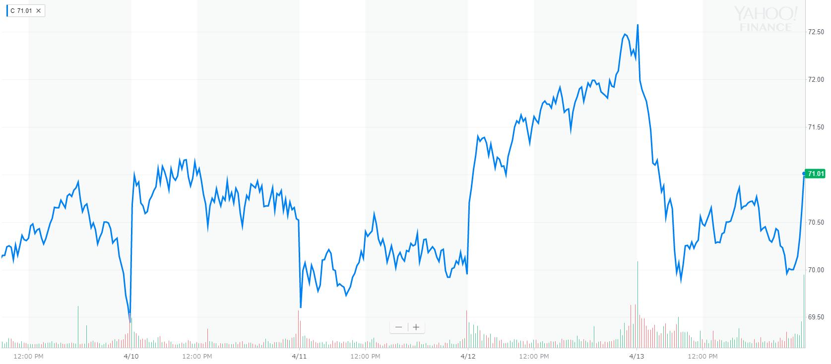 シティ・グループ(Citigroup) 株価