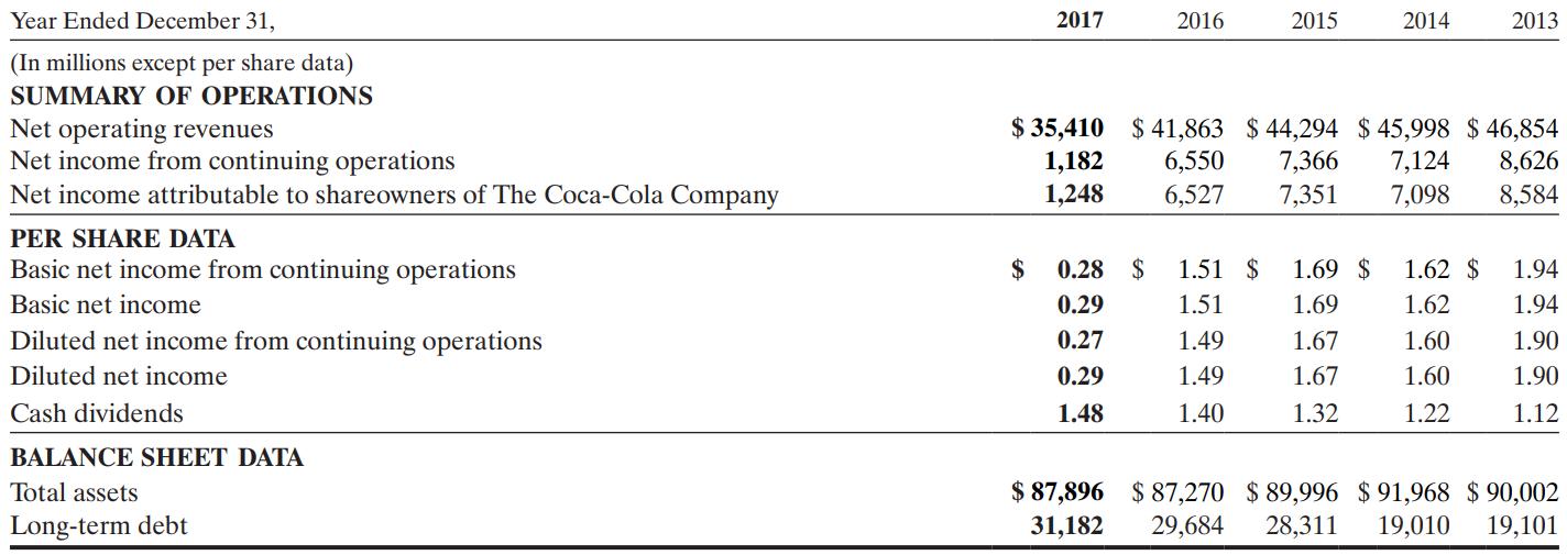 コカコーラ(Coca Cola) 決算