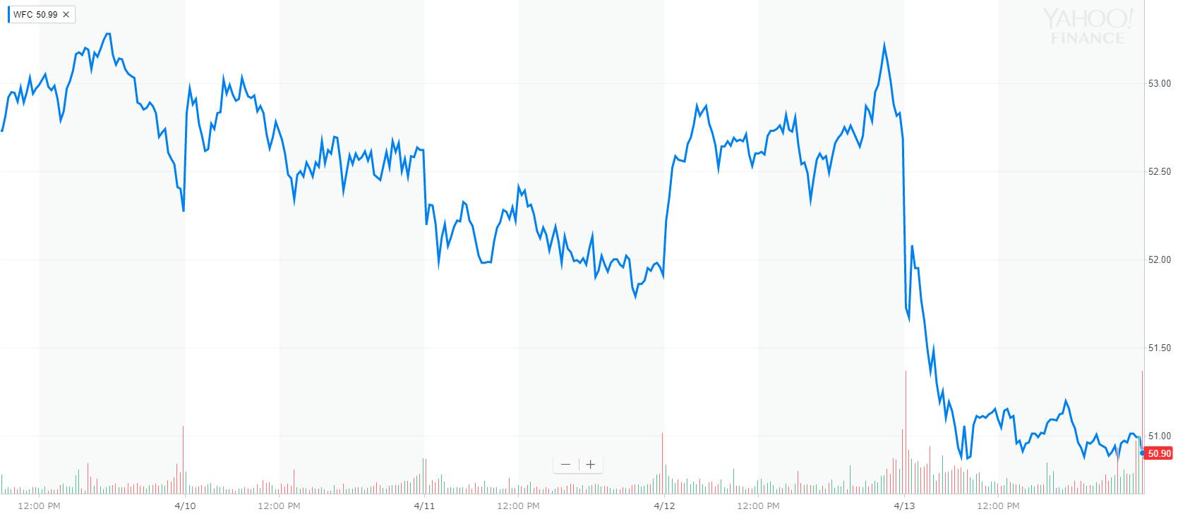 ウェルズ・ファーゴ(Wells Fargo) 株価