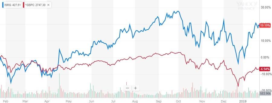 インテュイティブ・サージカル 株価チャート
