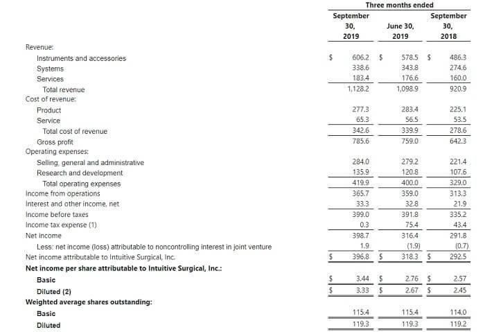 インテュイティブ・サージカル 米国株 決算