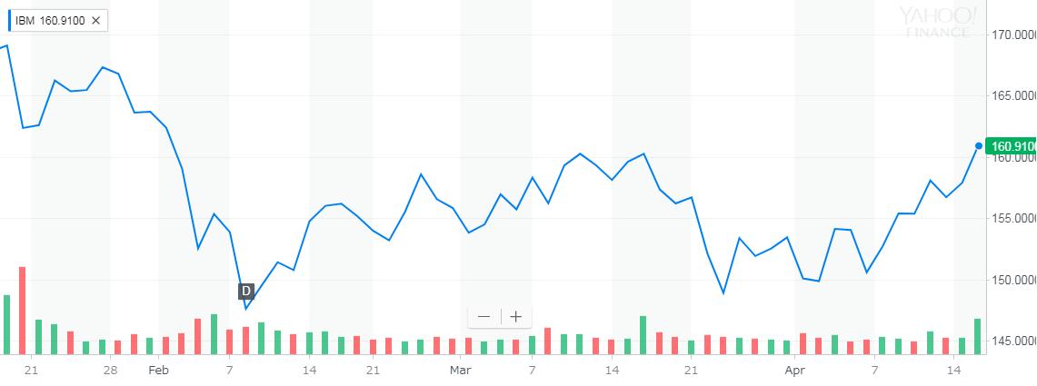 IBM(IBM) 株価
