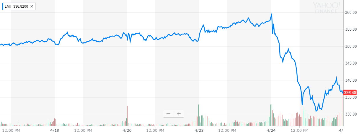 ロッキード・マーチン(Lockheed Martin) 株価