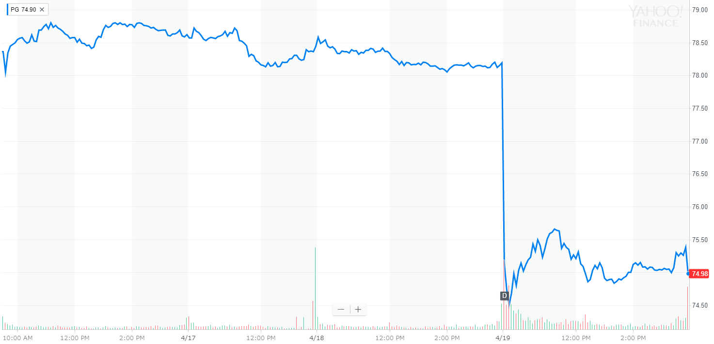 P&G(Procter & Gamble) 株価