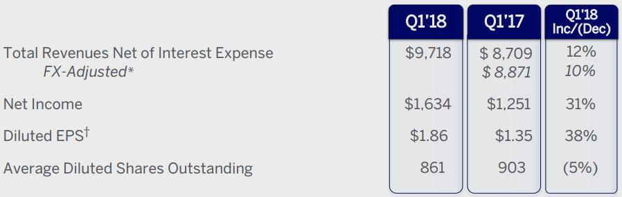 アメリカンエキスプレス(American Express) 決算
