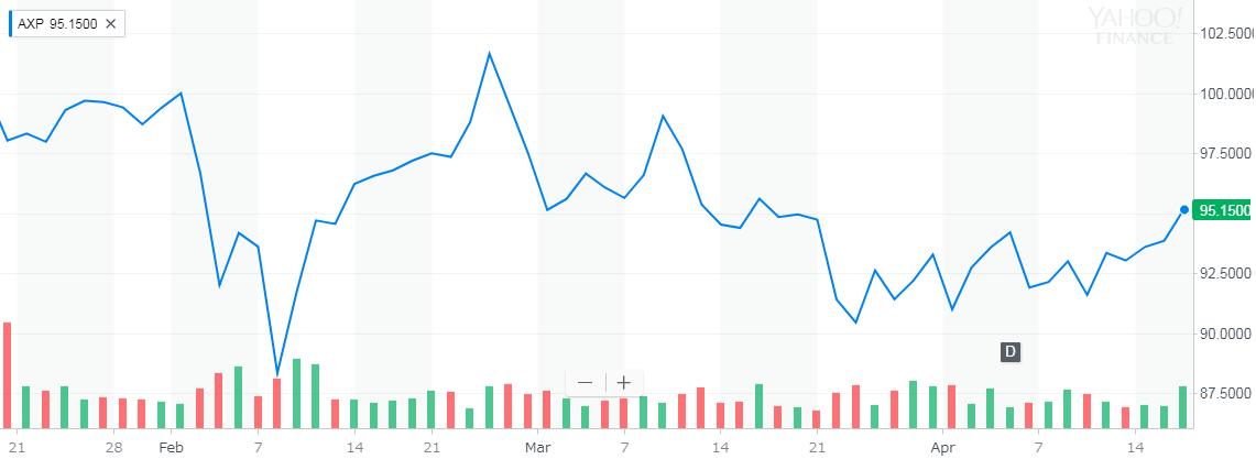 アメリカンエキスプレス(American Express) 株価