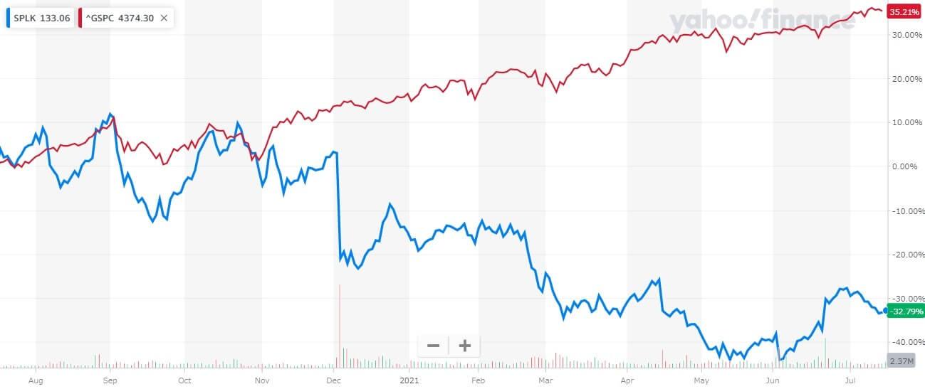 スプランク 米国株 株価チャート 1年間