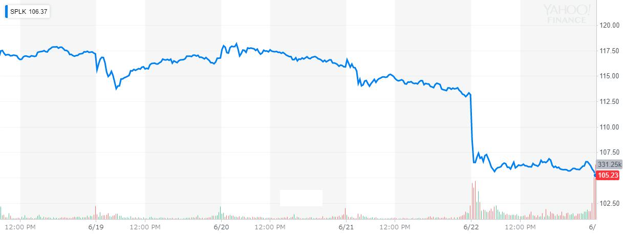 スプランク(splunk) 株価