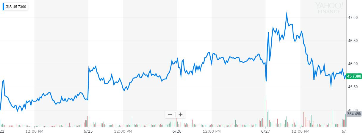 ゼネラル・ミルズ(General Mills) 株価