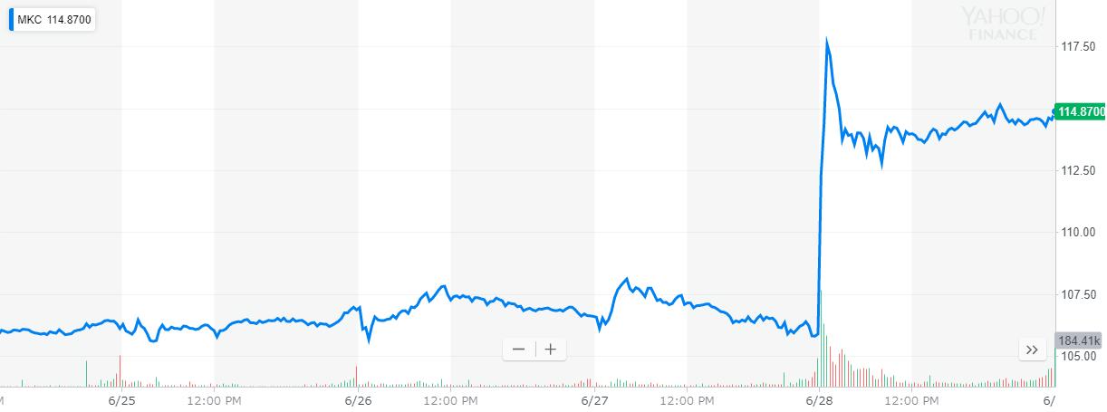 マコーミック(Mccormick) 株価